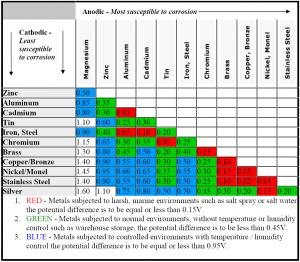 compat chart