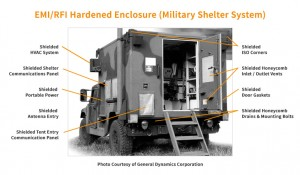 EMP Shielding:  The Background, Need and Solutions