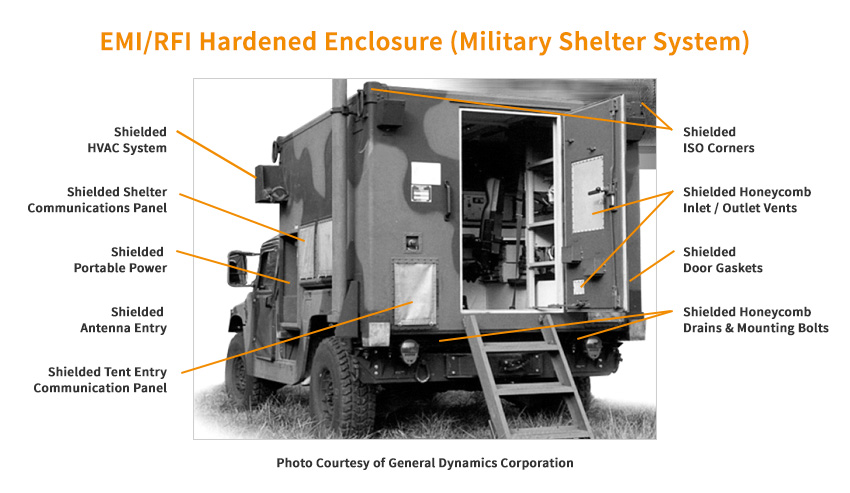 EMP shielding products for hardened enclosures or Faraday Cages for the threat of EMP and the need for HEMP and IEMI shielding