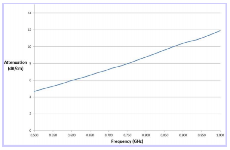 Example test results of MAJR's low frequency RF microwave sheets.