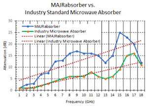 MAJRabsorber absorption vs competitive RF microwave products.