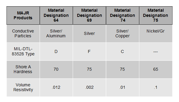A comparative table of available fluorosilicone materials and uses from MAJR Products