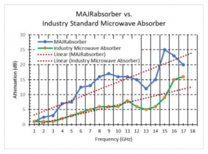 MAJRabsorber™ absorption vs competitive RF microwave products.