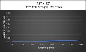 EMI-Gaskets-Ventilation-Panel-Air-Flow