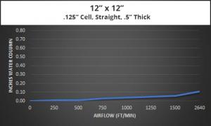 EMI-Gaskets-Ventilation-Panels-Air-Flow