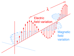 Figure 1 Electric and Magnetic Field