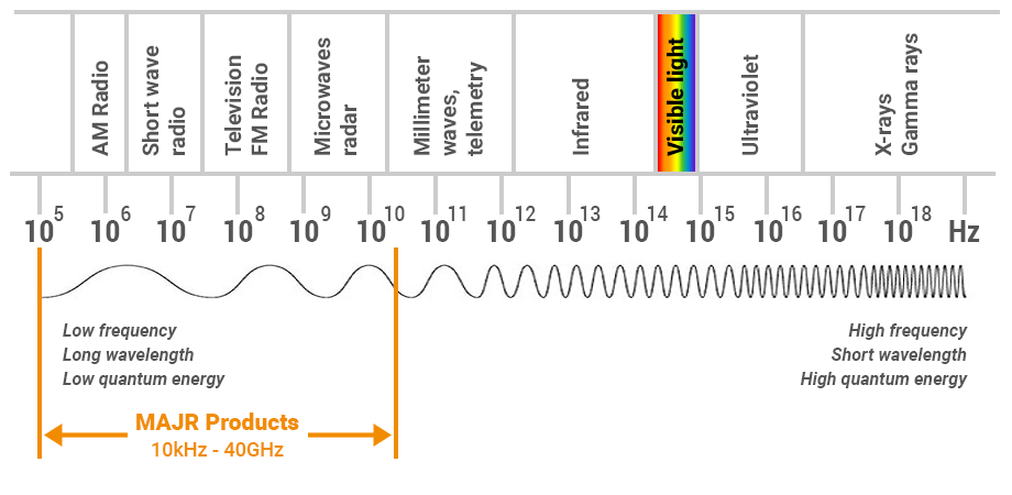 MAJR frequency graphic